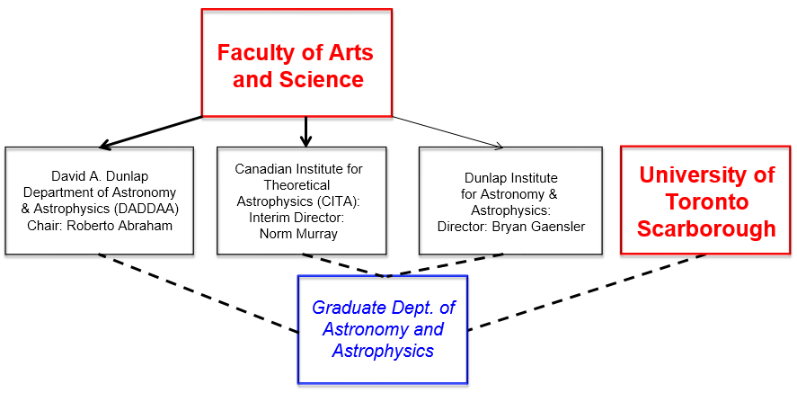 Major contacts in U of T Astronomy